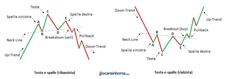 Lezione 14: i patterns di inversione del trend principale