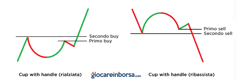 cup of handle