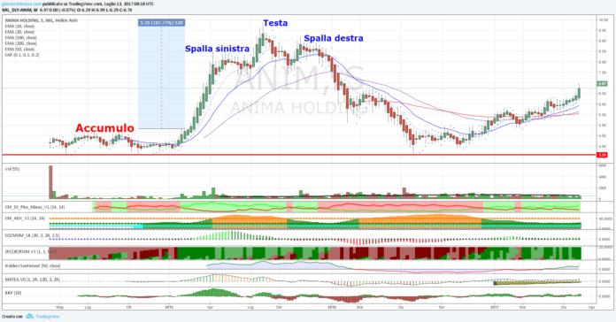 Azioni Anima Holding, rottura resistenza statica con volumi!