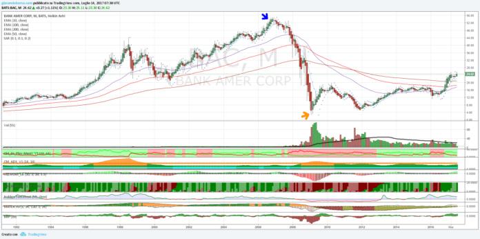 Azioni Bank of America, formazione di un pattern di continuazione in corso?