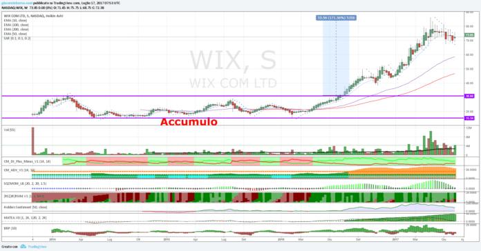Azioni Wix.com, formazione di un rettangolo in corso?