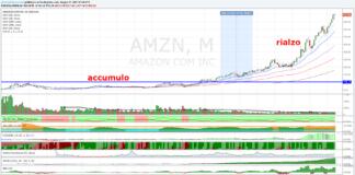 Azioni Amazon, nuovi massimi storici!