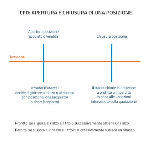 apertura chiusura CFD