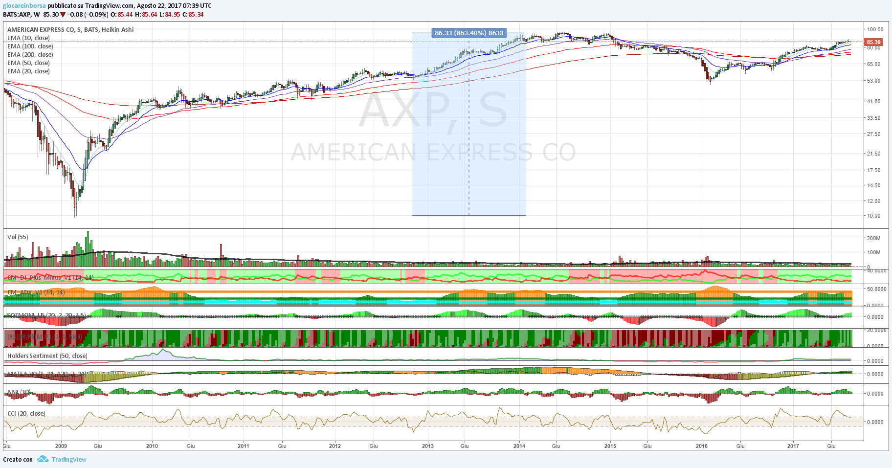 American Express, in un forte up trend!