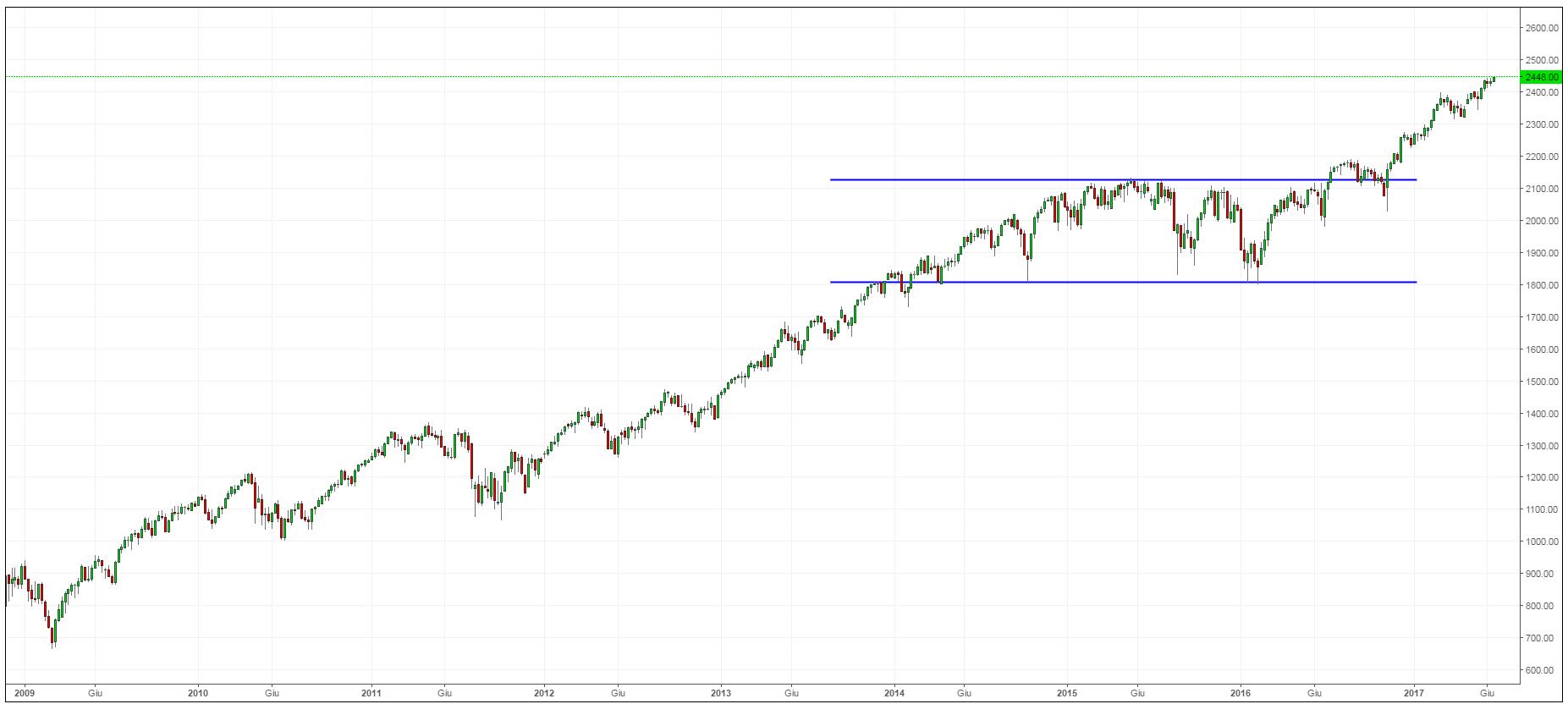 anticipare il mercato
