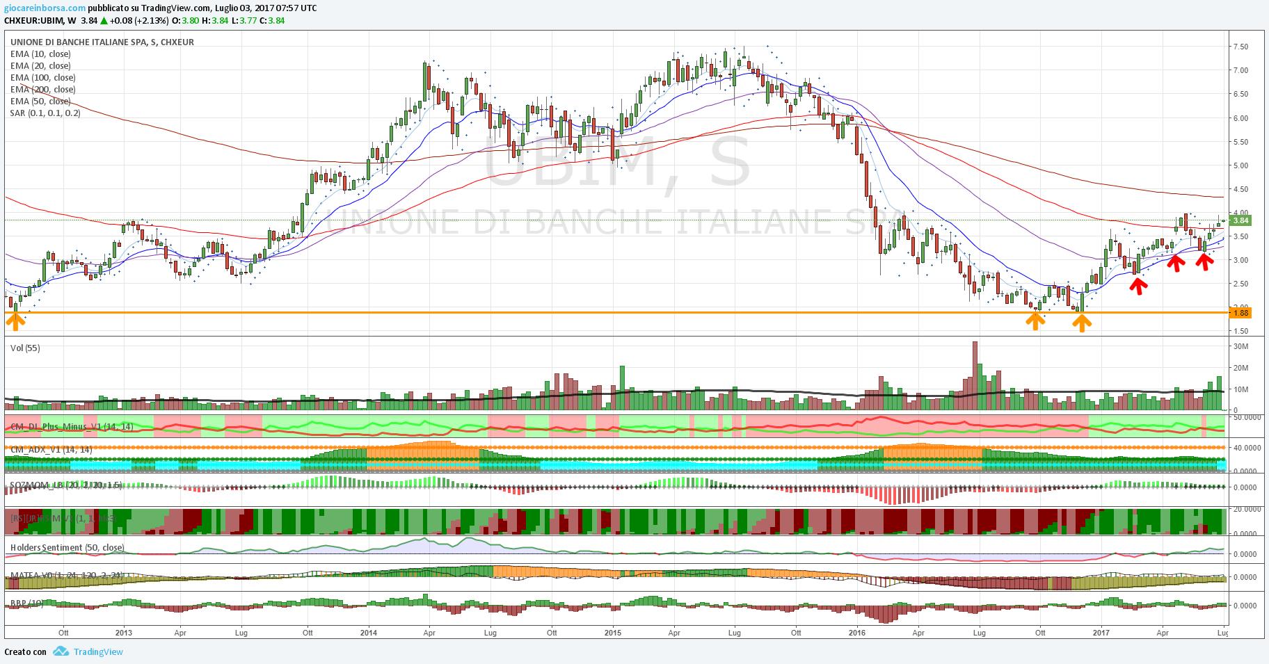 Trading system azioni italia