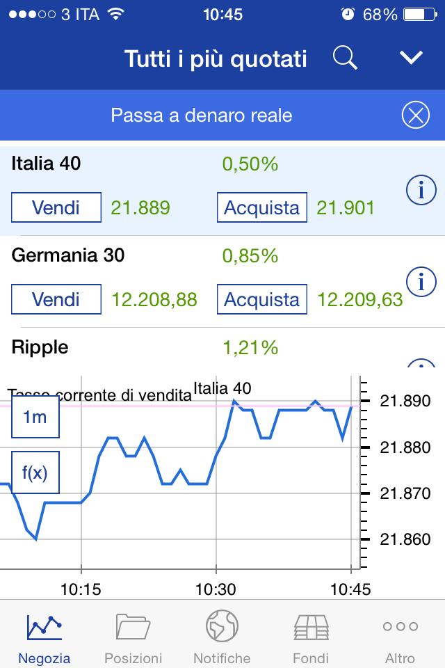 Un grafico sulla app di trading Plus500
