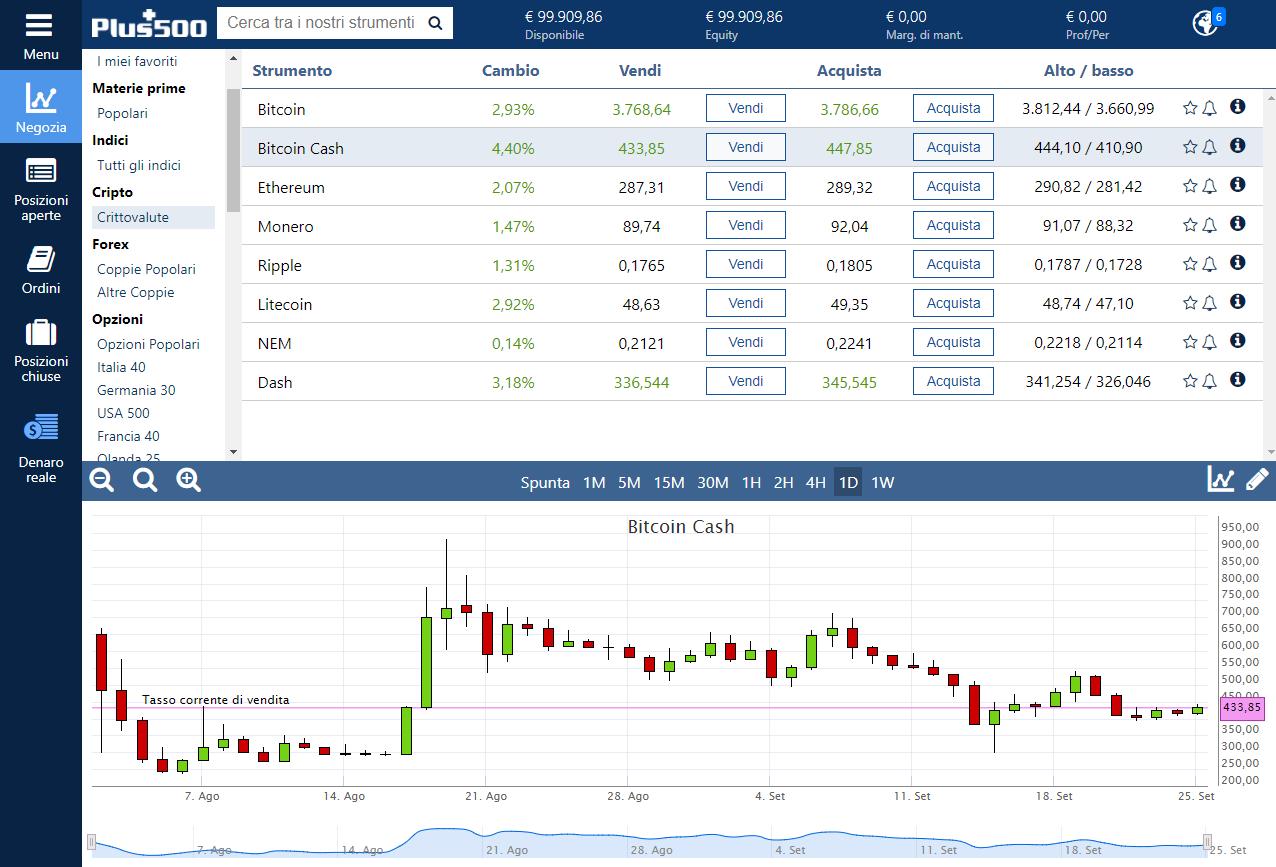 La piattaforma Plus500 consente di fare trading su Bitcoin Cash