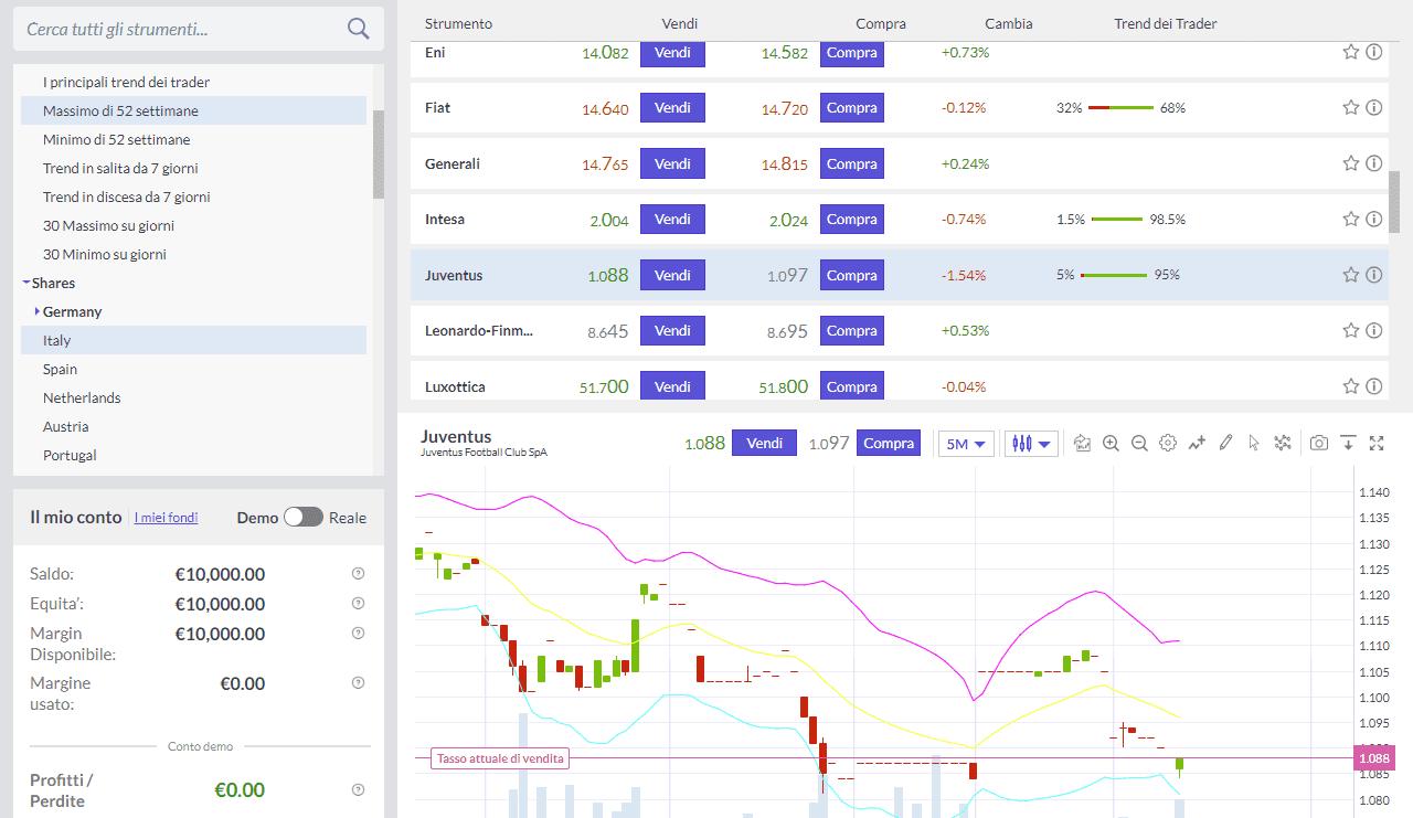 Come selezionare il titolo per l'esempio di trading con Trade.com