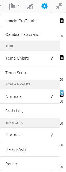 Come personalizzare il grafico su eToro