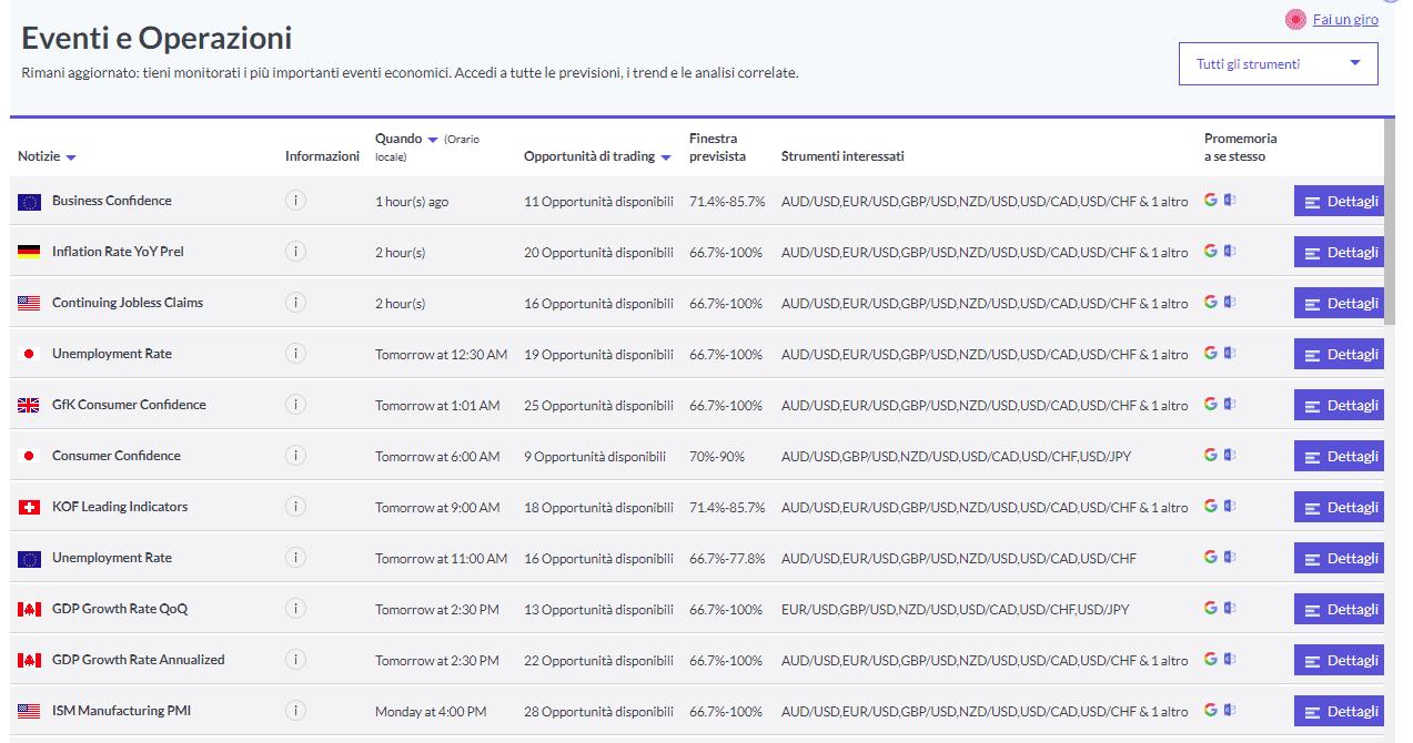 Eventi e operazioni su Trade.com