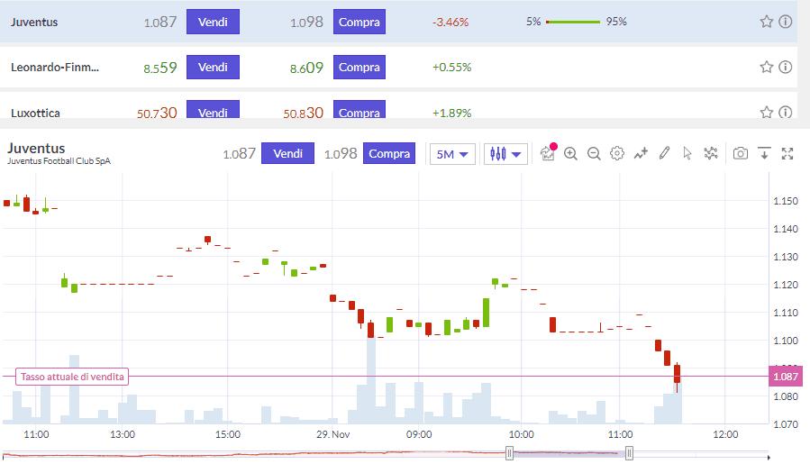 Il grafico in tempo reale dei CFD su Trade.com