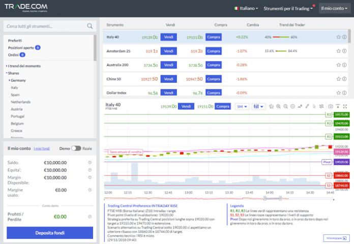 Come si presenta la piattaforma di trading di Trade.com