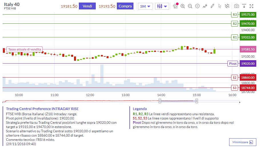 L'analisi tecnica fornita automaticamente da Trading Central