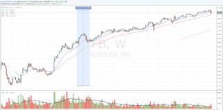 Facebook Stock, si sale ancora!