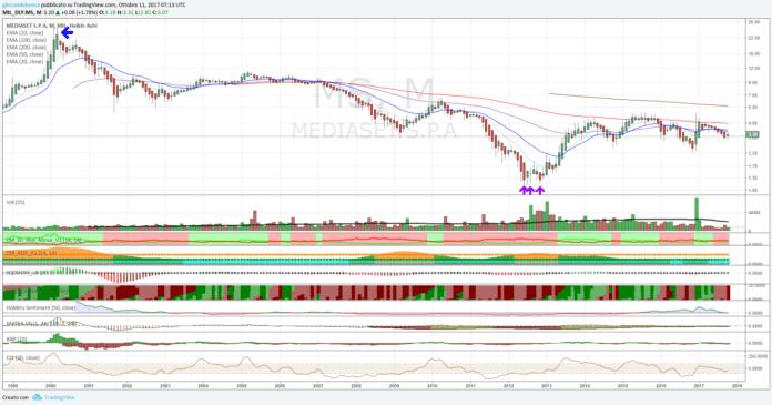 Mediaset (MS), il segnale sembra vicino