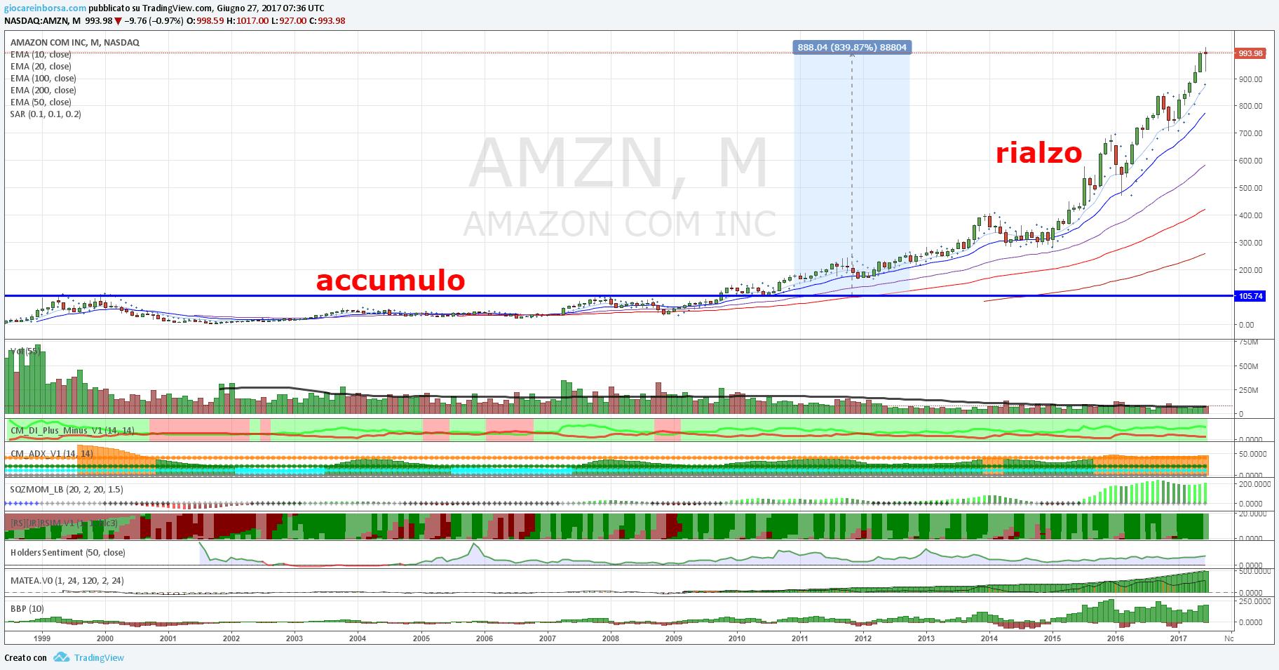 Amazon, ancora nuovi massimi storici