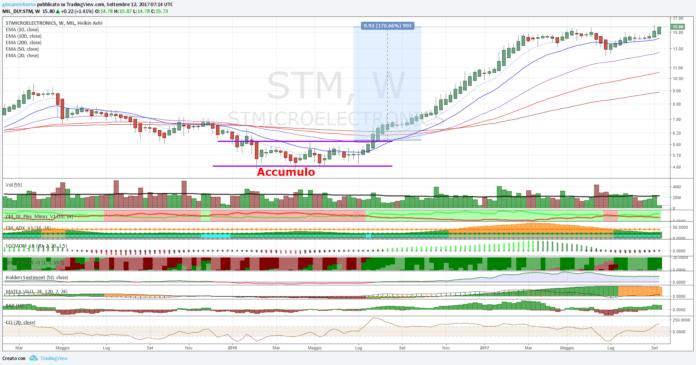 Azioni STMicroelectronics, al test dell'EMA a 200 periodi