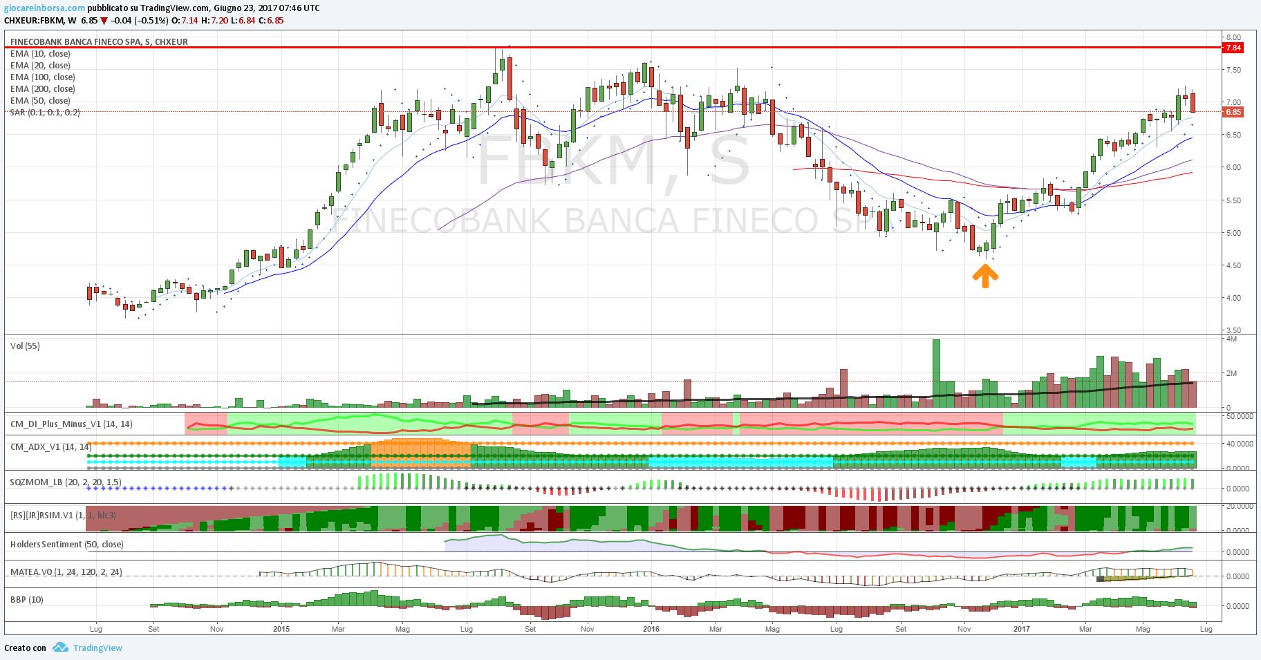 Titolo Fineco Bank, fase di storno dopo il forte rialzo