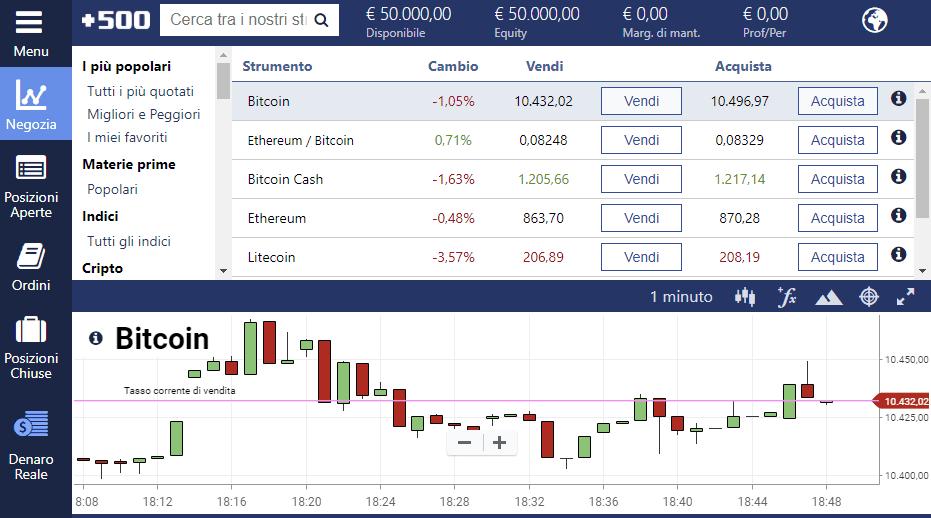 La piattaforma di trading Bitcoin Plus500