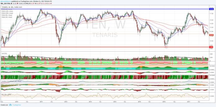 Azioni Tenaris, ancora un test in area 14,60€