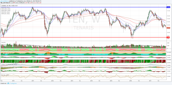 Titolo Tenaris, arriva il breakout di area 14,60€