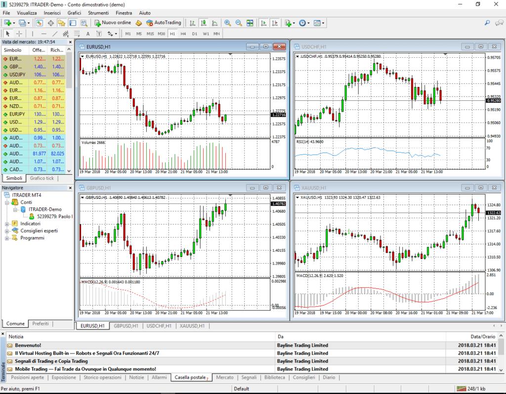 La piattaforma di trading MetaTrader 4