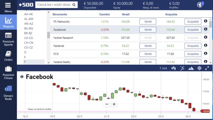 Come fare trading sulle azioni Facebook con Plus500