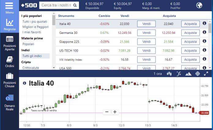 La piattaforma di trading Plus500 come alternativa per investire sugli indici di borsa