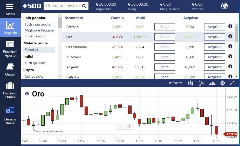 Per investire su materie prime si può scegliere come alternativa la piattaforma di trading Plus500