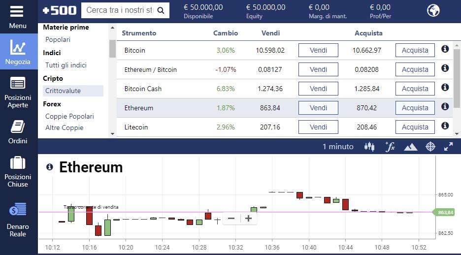 La piattaforma di trading Ethereum Plus500