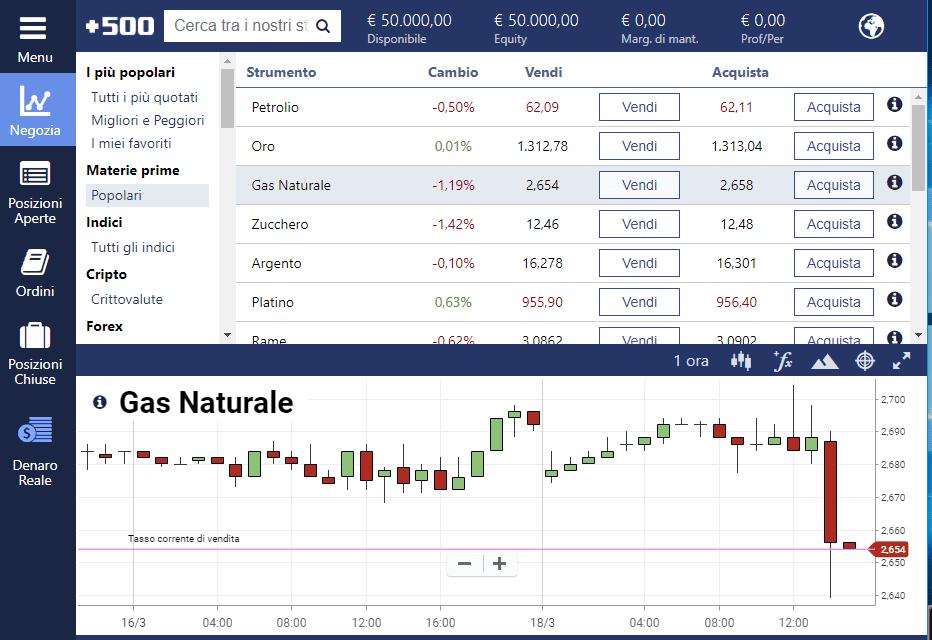 La piattaforma Plus500 per fare trading sul Gas Naturale