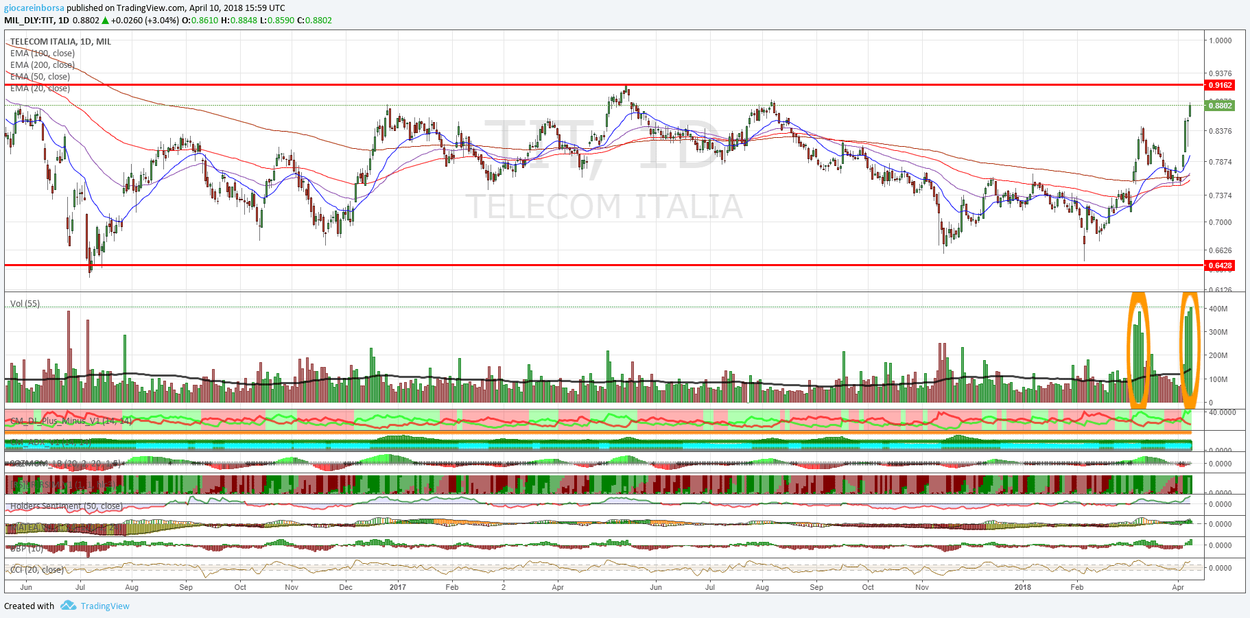 Azione Telecom Italia, attendiamo in breakout