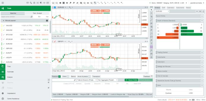 La piattaforma di trading cTrader