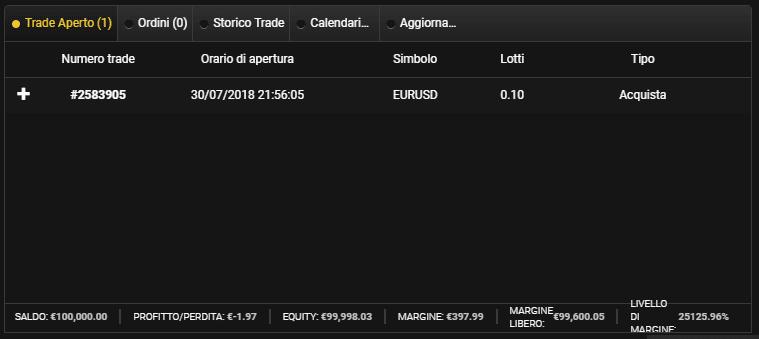 I dettagli del trade aperto su 24CM
