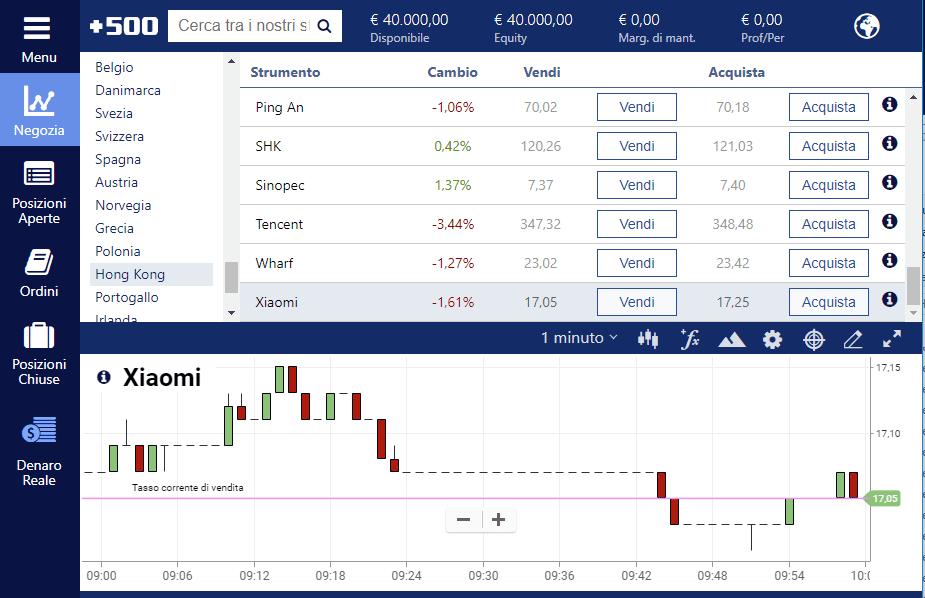 Plus500 consente di fare trading CFD su azioni Xiaomi