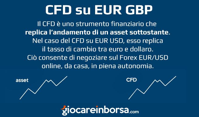 Cosa sono i CFD sul cambio euro sterlina