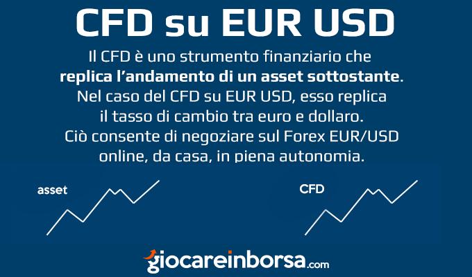 Come funzionano i CFD sul Forex Eur Usd