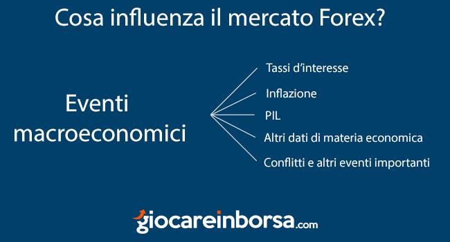 Cosa influenza il mercato Forex