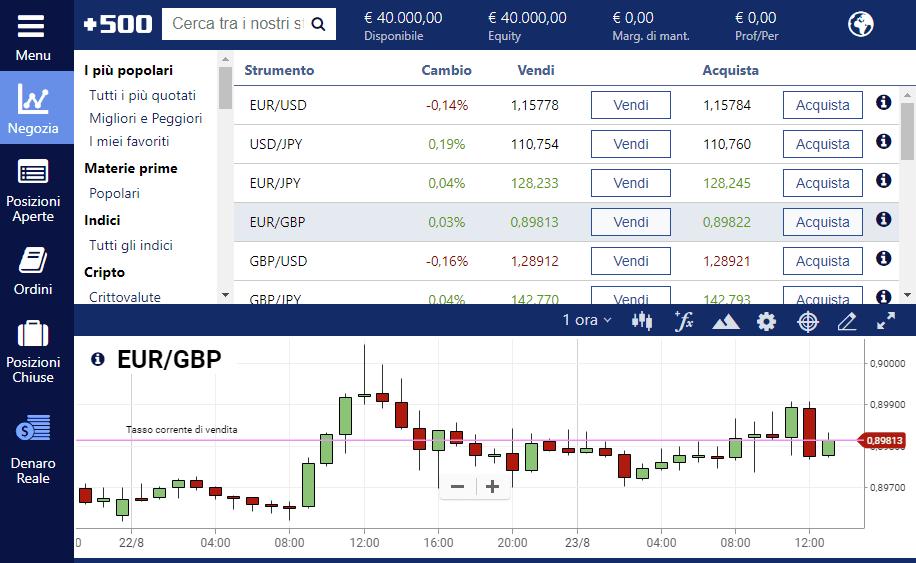 La coppia EUR GBP su Plus500