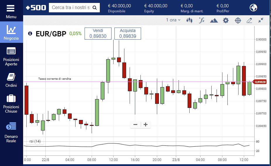 L'indicatore RSI applicato al grafico EUR GBP su Plus500
