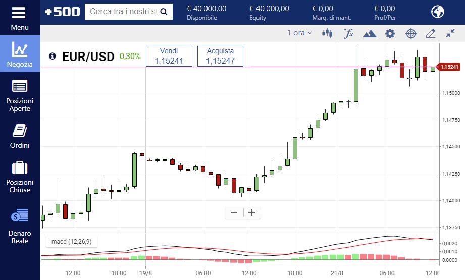 L'indicatore MACD applicato al cambio EUR USD sulla piattaforma Plus500