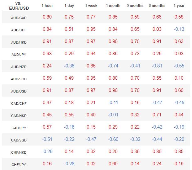 Esempio di tabella di correlazione Forex euro dollaro