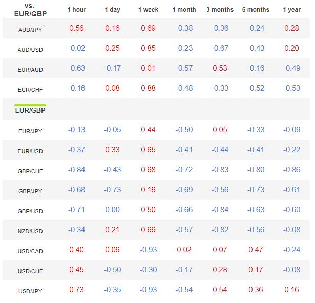 Esempio di tabella di correlazione del cambio euro sterlina