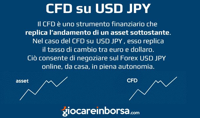 Come funzionano i CFD sul Forex USD JPY