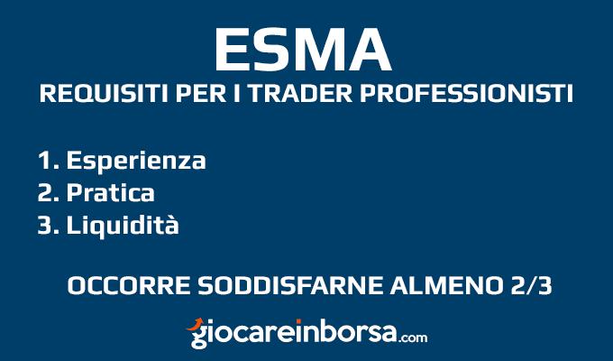 Quali sono i requisiti richiesti dall'ESMA per diventare trader professionista