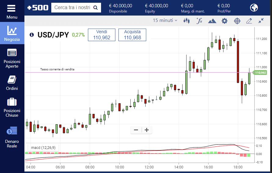 Il MACD applicato ad un grafico USD JPY su Plus500