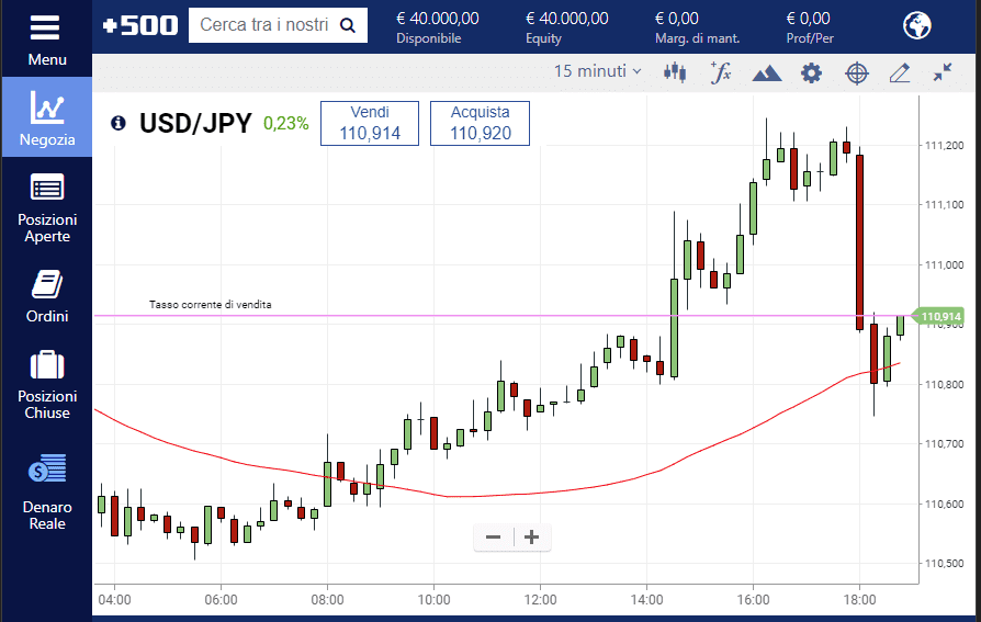 La media mobile applicata sul grafico USD JPY sulla piattaforma Plus500