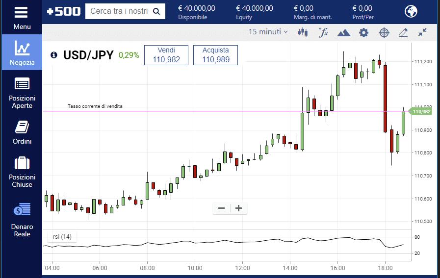 L'indicatore RSI applicato al grafico USD JPY sulla piattaforma Plus500