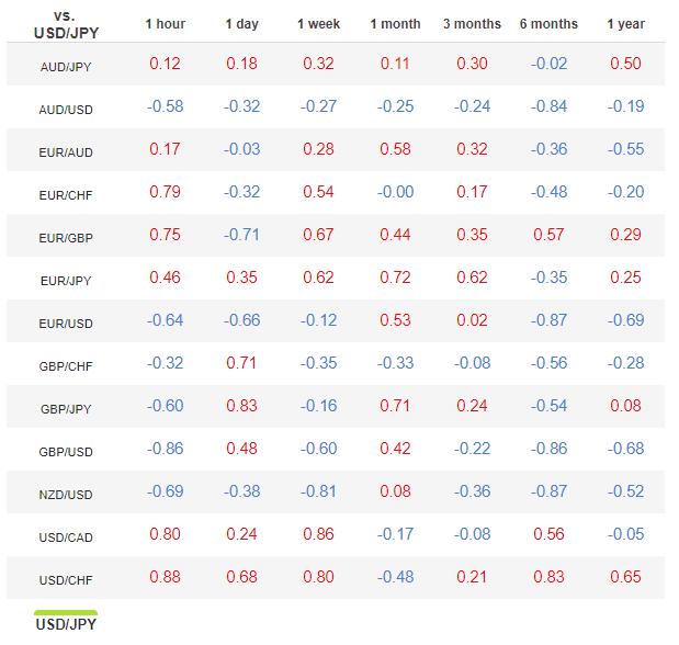 Come si presenta una tabella di correlazione per USD JPY
